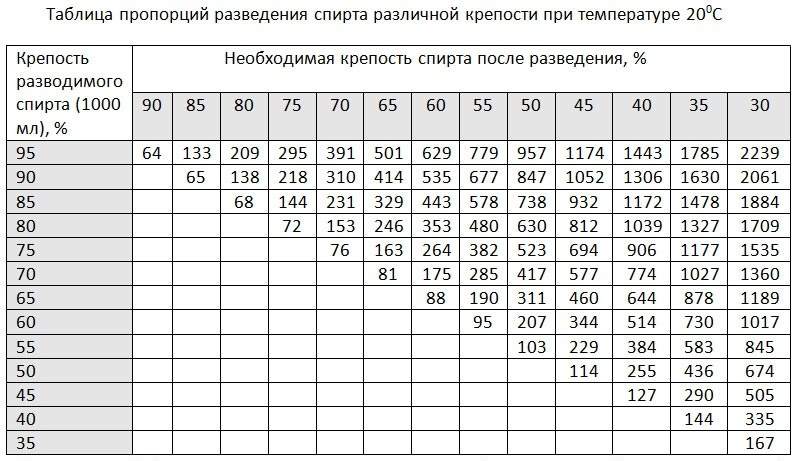 таблица Фертмана для разведения спирта