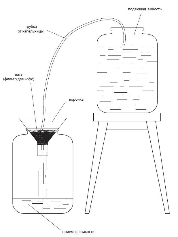 схема фильтрации самогона