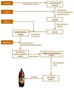 схема производства пива (кликните для увеличения) .