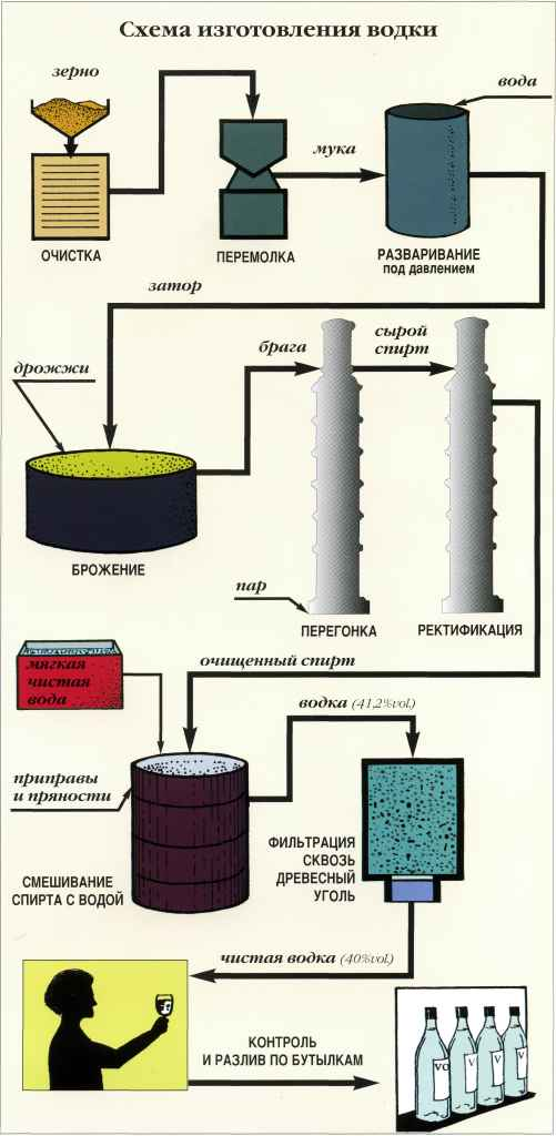 схема изготовления водки