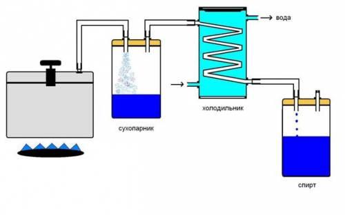 Как сделать самогонный аппарат из скороварки ...