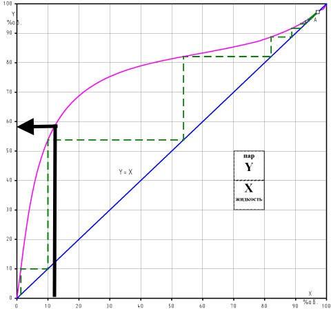 фото кривой равновесия воды и этилового спирта