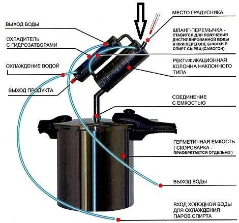 самогонний апарат з термометром