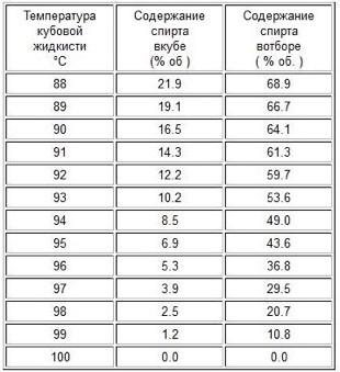зависимость температуры кипения браги от концентрации спирта и атмосферного давления