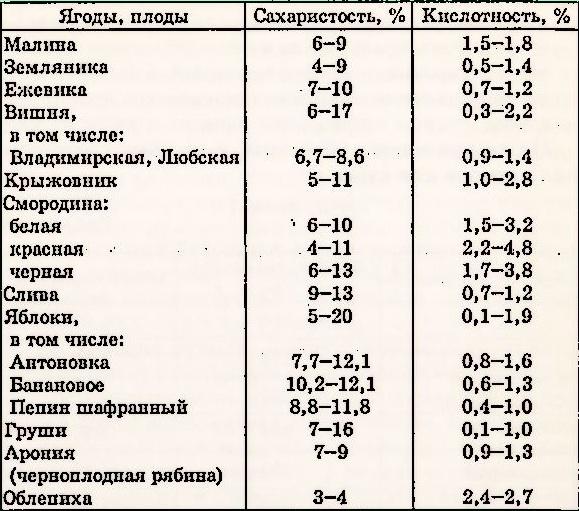 таблица кислотности и сахаристости ягод и фруктов