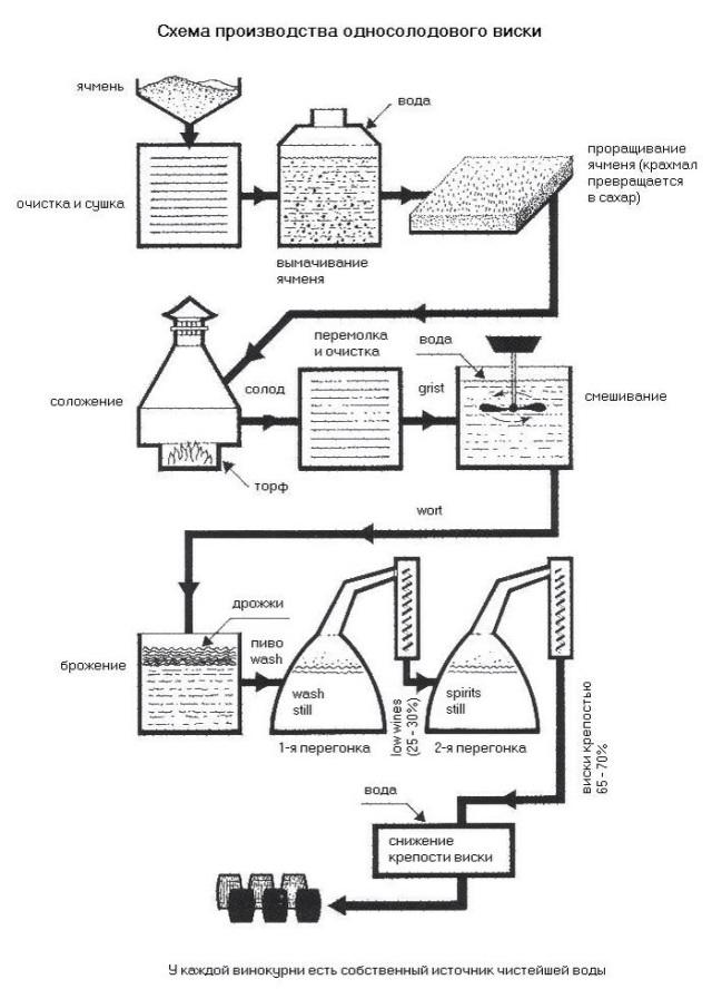 схема производства шотландского виски фото