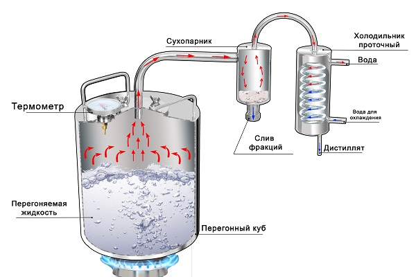 Купить в украине самогонный аппарат без проточной воды купить самогонный аппарат киров щорса
