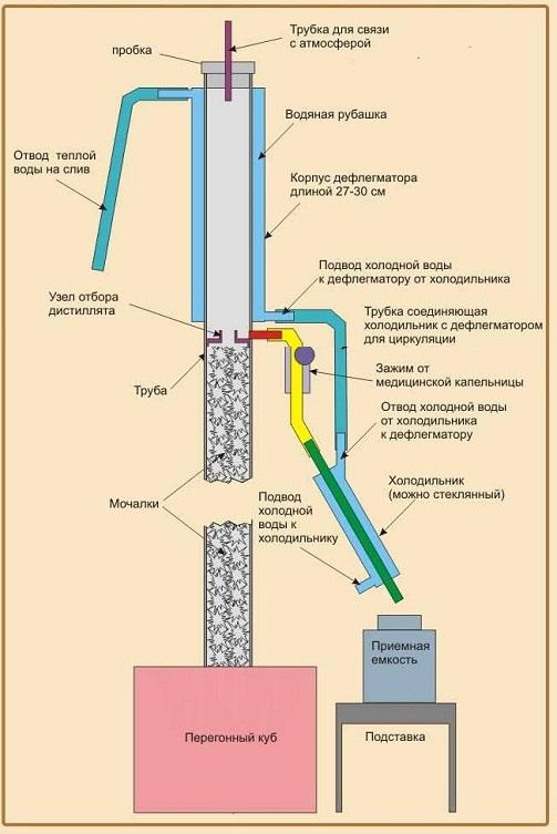 фото конструкции ректификационной колонны