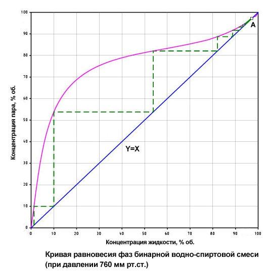 кривая равновесия фаз водно-спиртовой смеси