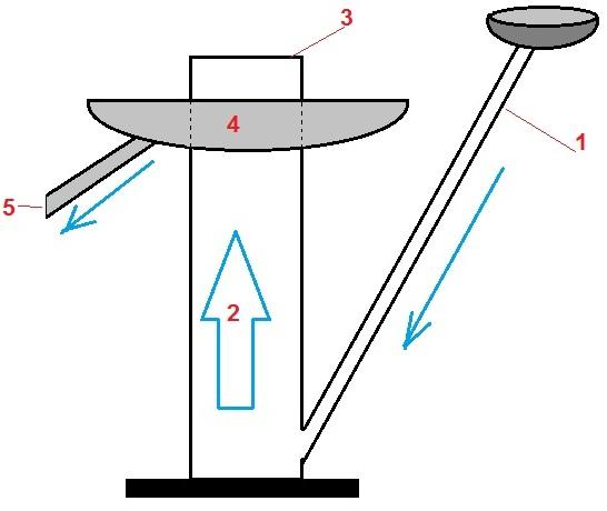 принцип работы попугая для самогонного аппарата