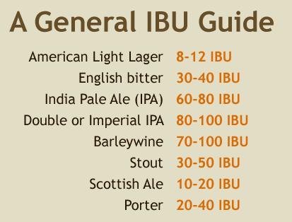 горечь популярных сортов пива