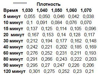 таблица для расчета коэффициента E
