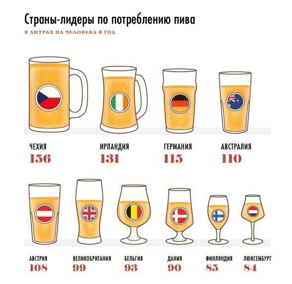 лидирующие по употреблению пива страны