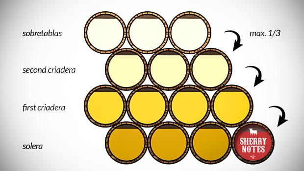 схема выдержки хересного бренди по сситеме солера