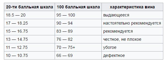 таблица рейтингов вина фото