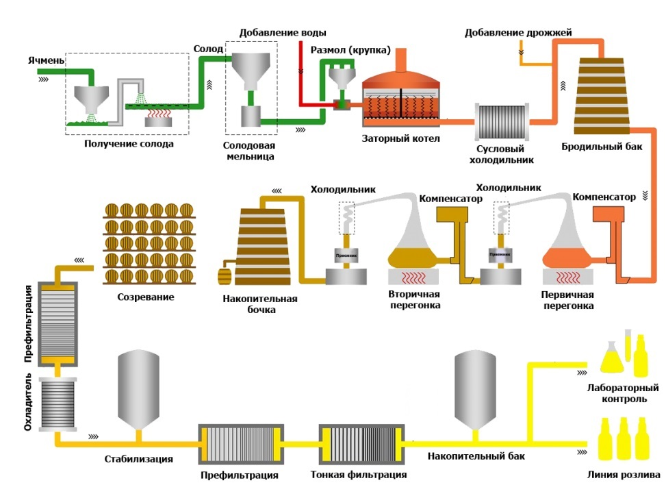 фото этапов приготовления виски на заводах