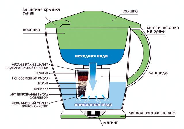 принцип работы фильтровального кувшина для воды фото