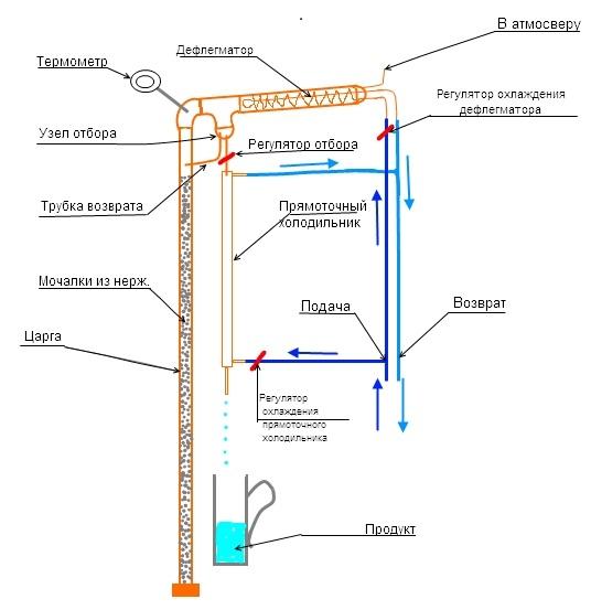 Самогонный аппарат схема колонны самогонный аппарат купить в екатеринбурге шефская 3а