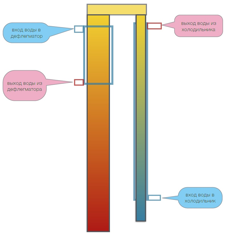 рисунок ректификационной колонны