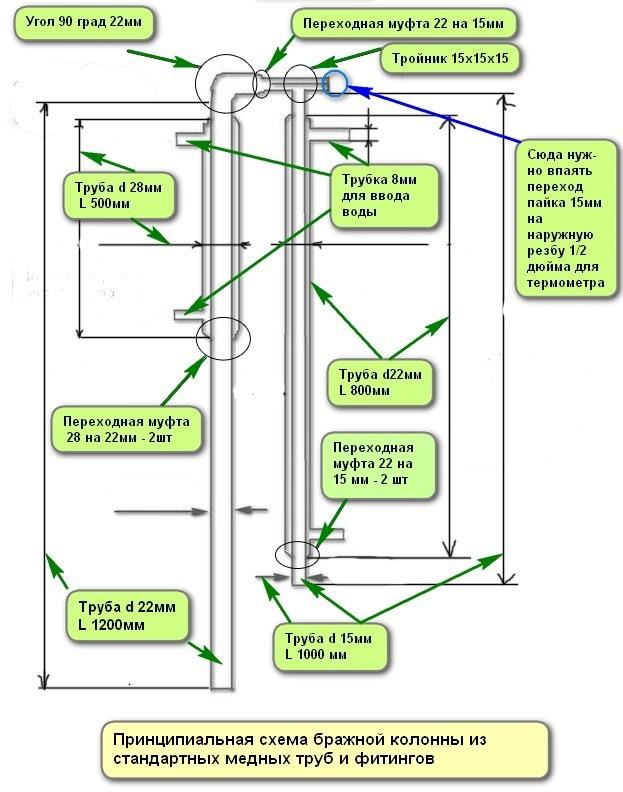 фото схемы работы пленочной колонны