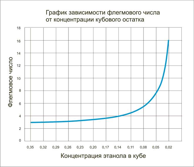 график зависимости флегмового числа от концентрации кубового остатка
