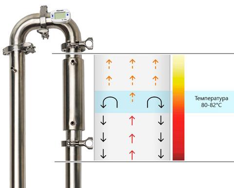 Дефлегматор для самогонного аппарата форум самогонный аппарат электрический купить в москве