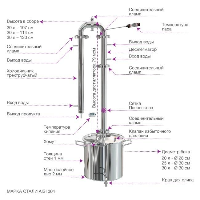 Оптимальный диаметр трубок для самогонного аппарата контроль температуры самогонного аппарата