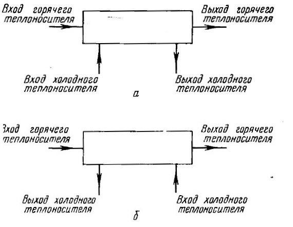 прямоточный противоточный холодильник типа «труба в трубе»