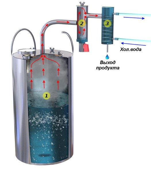Работа самогонных аппаратов sansone самогонный аппарат
