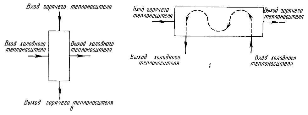 теплообменники с перекрестноточным движением теплоносителей фото схемы
