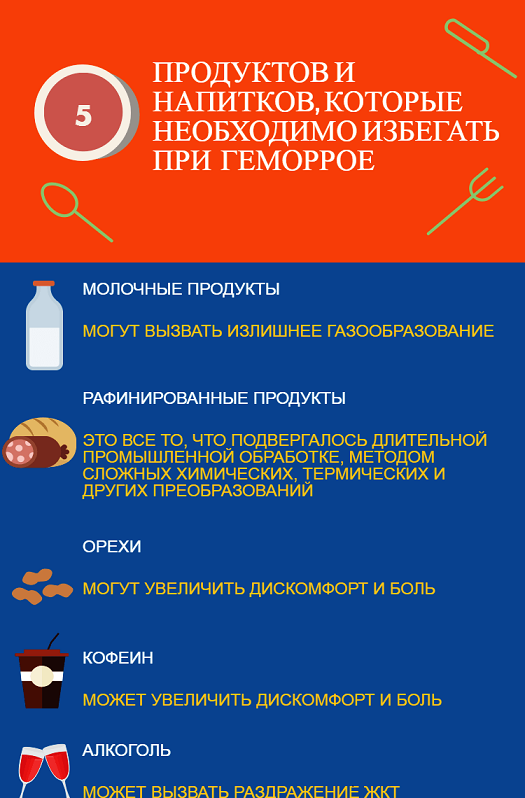 продукты и напитки, которые нельзя кушать и пить при геморрое