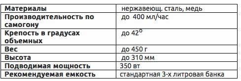 технические характеристики самогонного аппарата Петрович