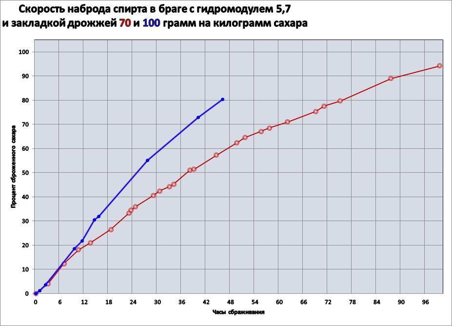 график скорости брожения браги