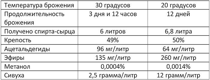 фото таблицы с температурой брожения браги
