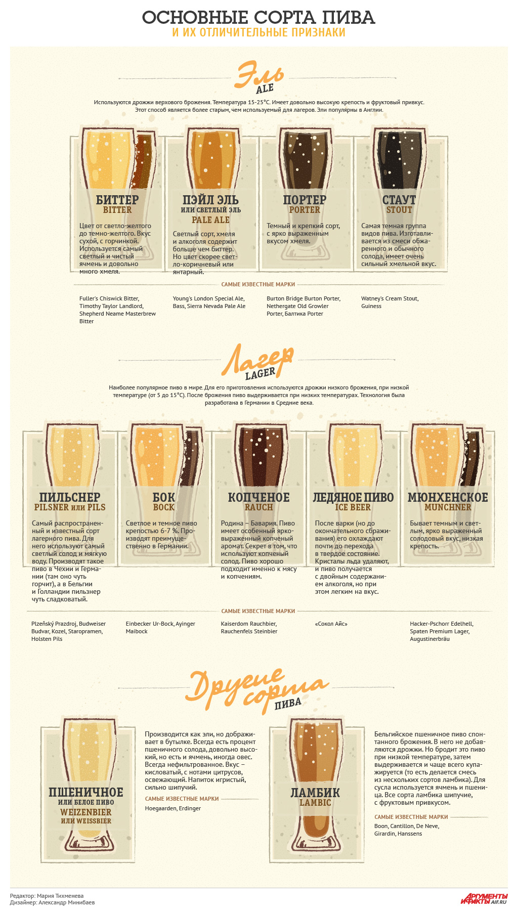 фото основных типов пива