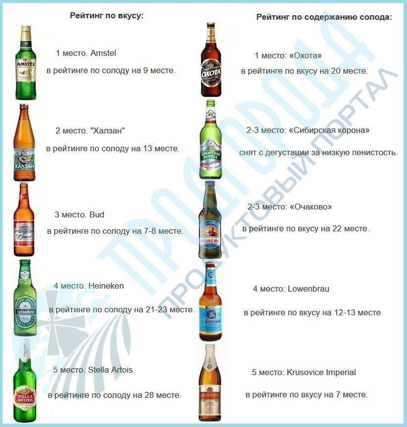 какое российское пиво лучше