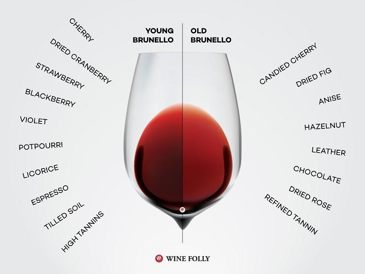 цвет и вкус вина брунелло