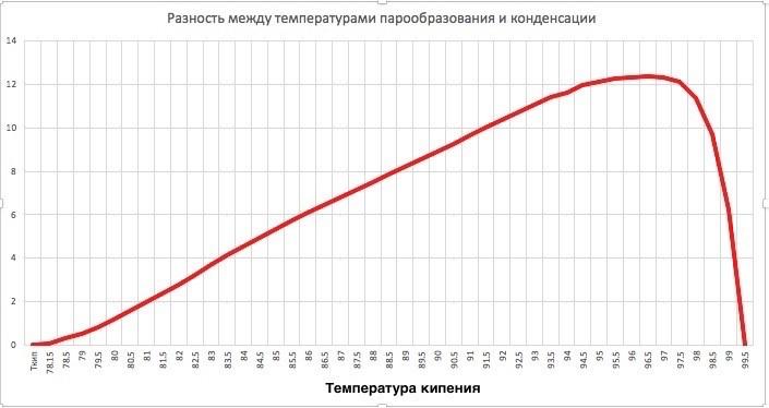 разница между температурами парообразования и конденсации