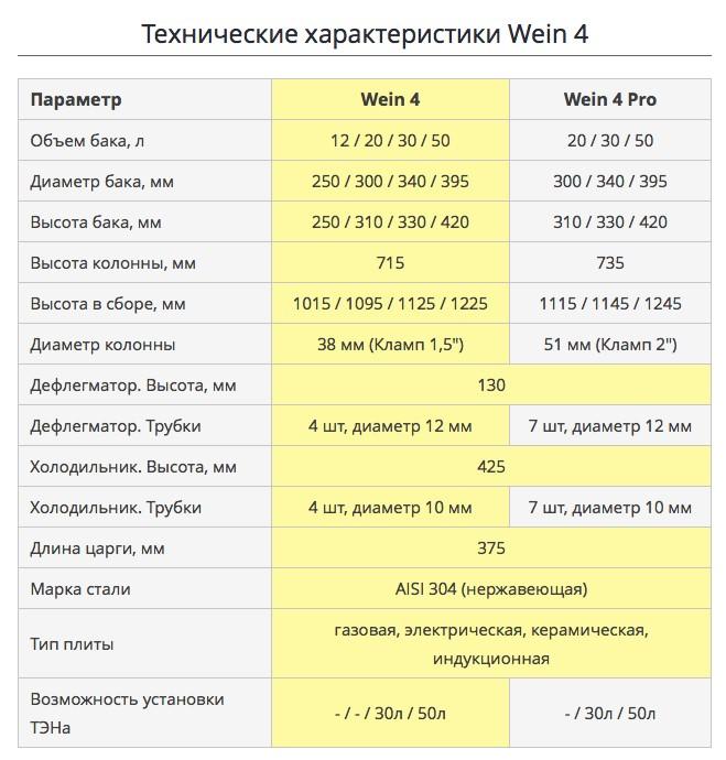 технические характеристики вейн 4