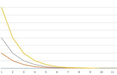 зависимость времени отбора голов от концентрации спирта