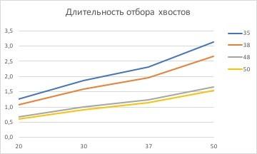 график отбора хвостов при ректификации