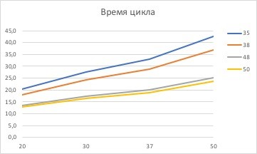 график цикла ректификационной колонны