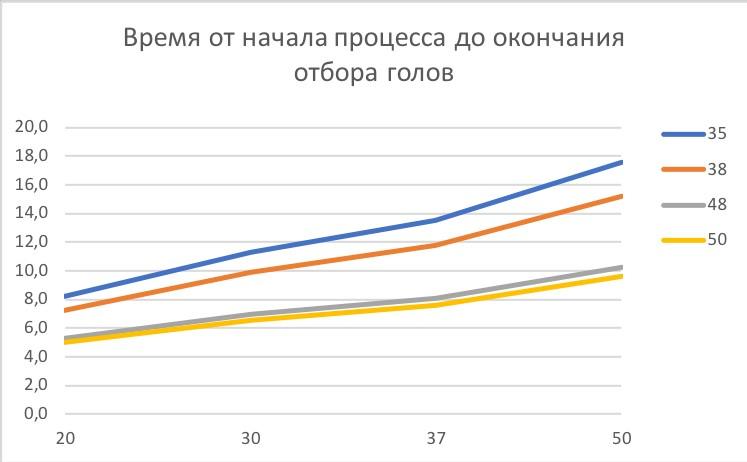 график врмени от начала до отбора при ректификации