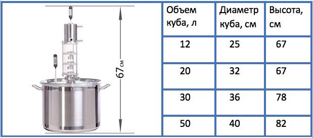 характеристики дистиллятора Арарат 7