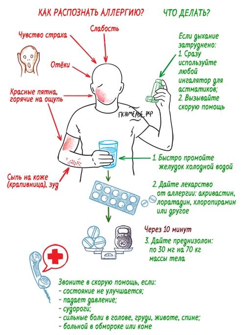 симптомы аллергии на спиртное