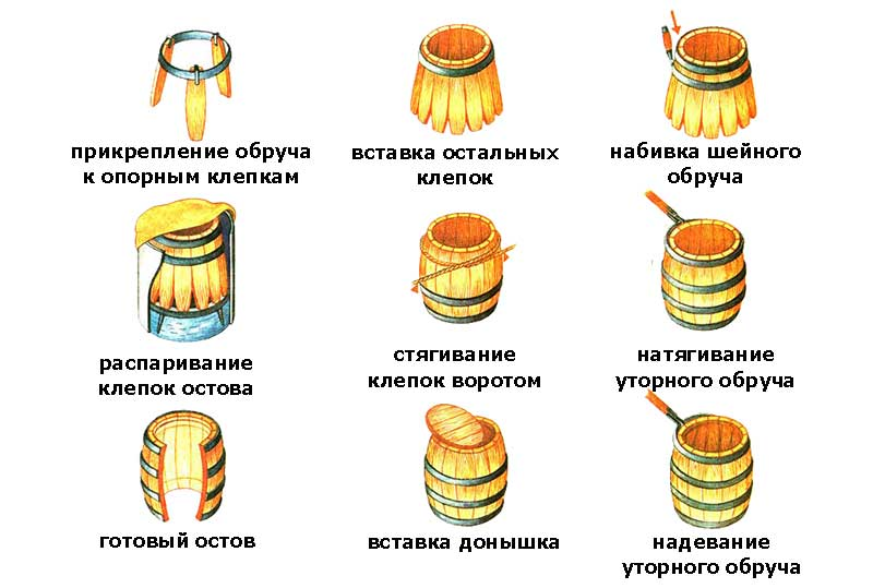фото этапов изготовления дубовой бочки