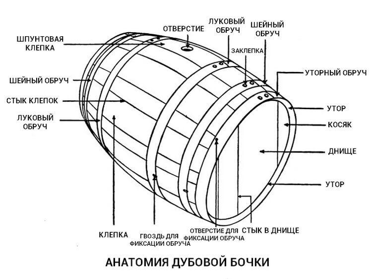 фото из чего состоит дубовая бочка