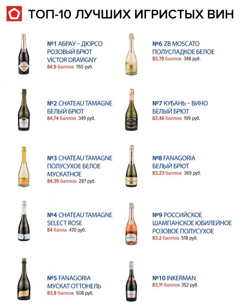 рейтинг российского шампанского