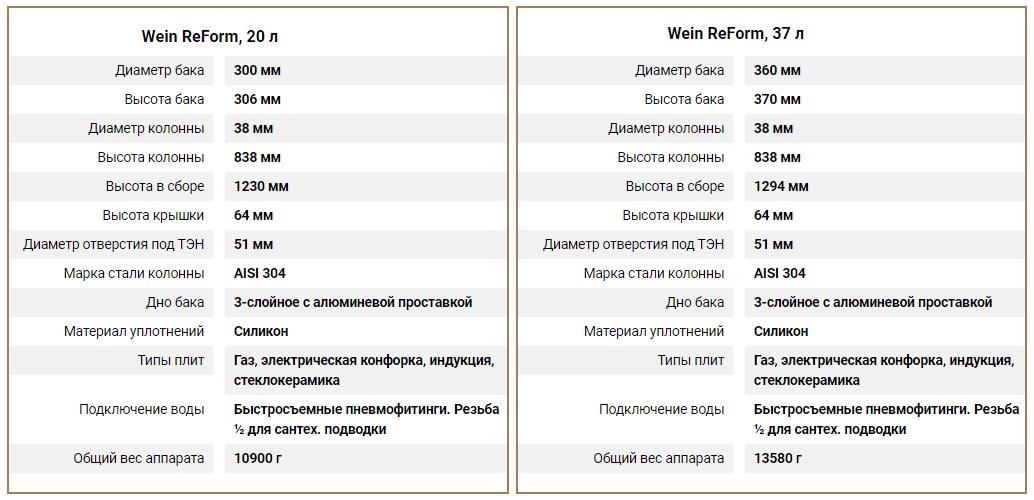 характеристики Вейн Реформ